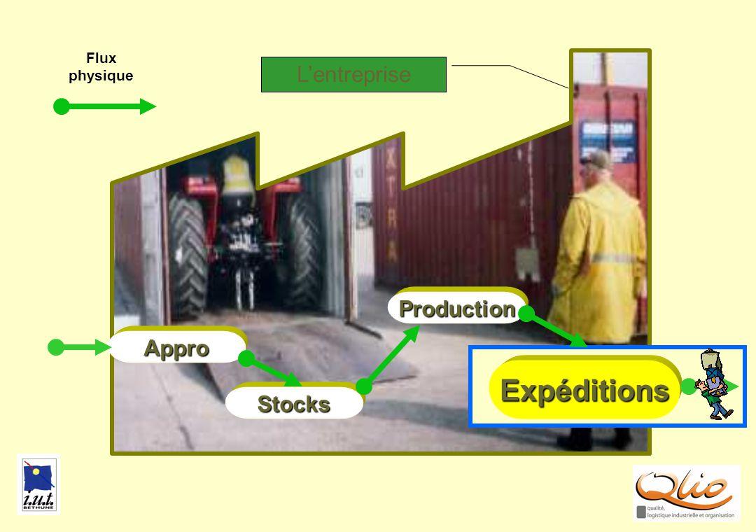 Flux physique EXPE1 L'entreprise Production Appro Expéditions Stocks