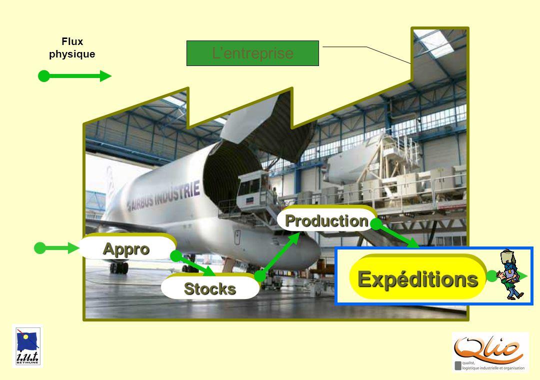 Flux physique EXPE2 L'entreprise Production Appro Expéditions Stocks