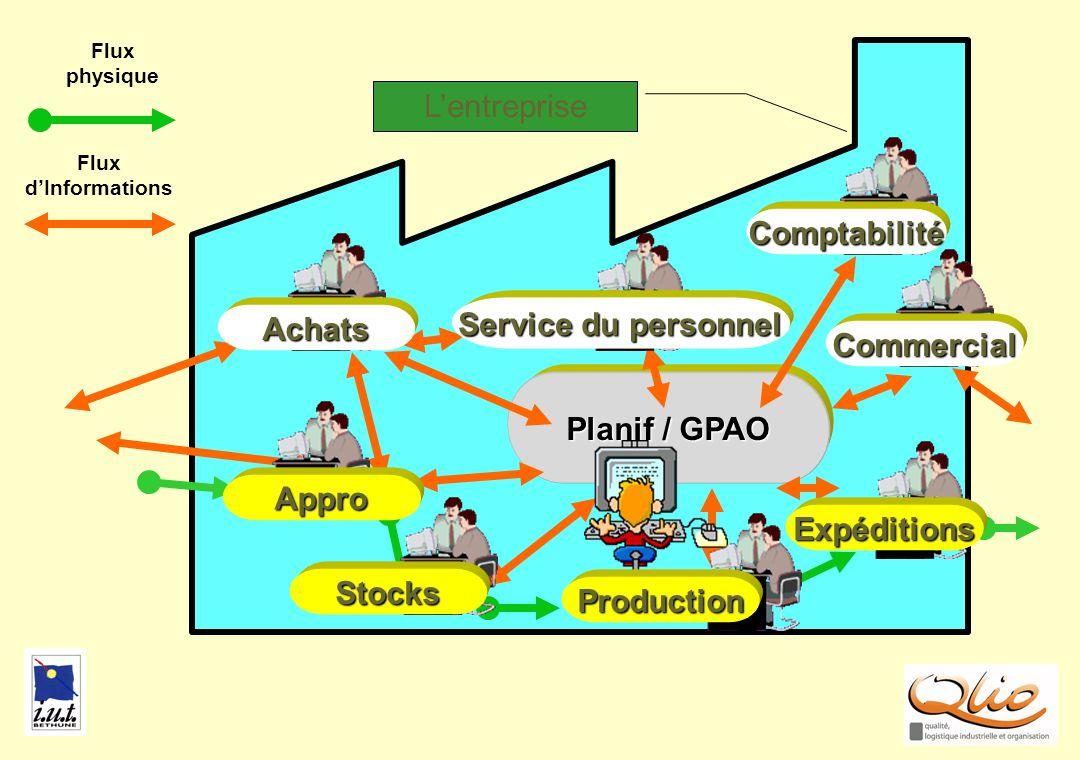 GPAO L'entreprise Comptabilité Service du personnel Achats Commercial