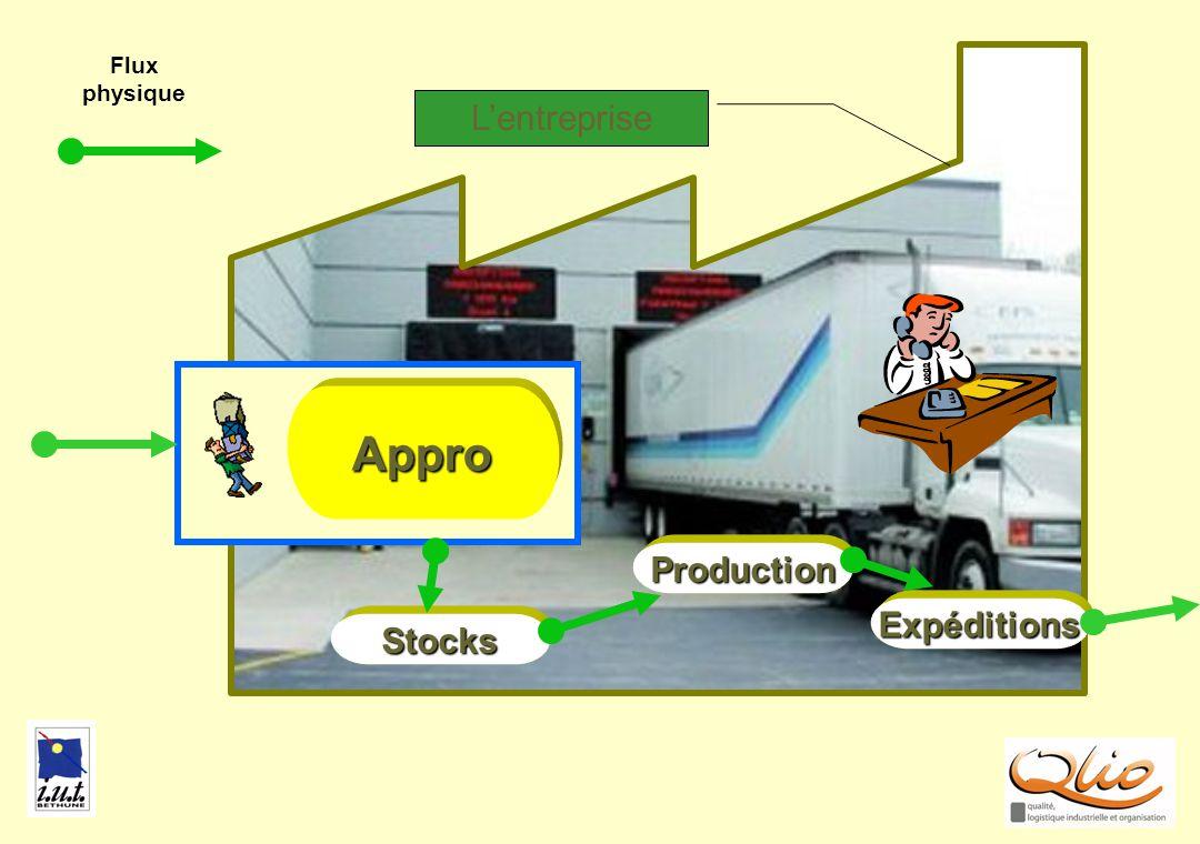 Flux physique APPRO1 L'entreprise Appro Production Expéditions Stocks