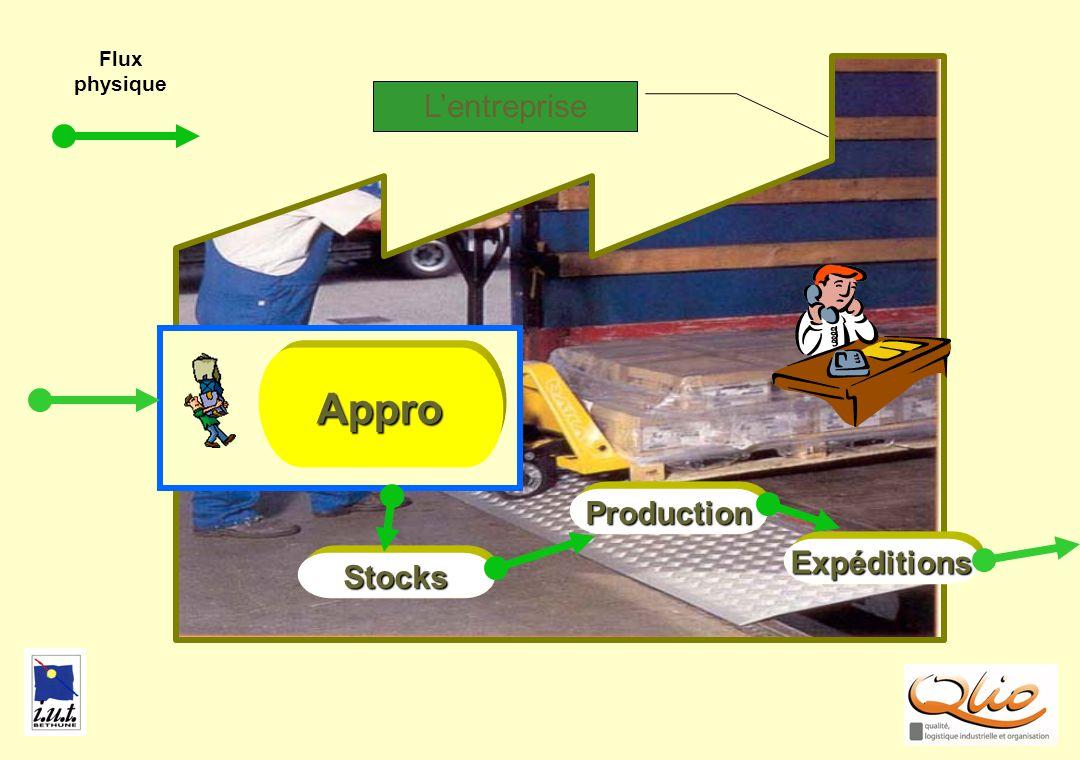 Flux physique APPRO2 L'entreprise Appro Production Expéditions Stocks