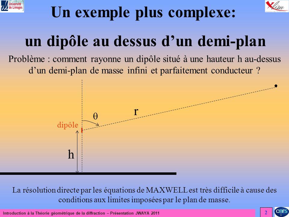 Un exemple plus complexe: un dipôle au dessus d'un demi-plan