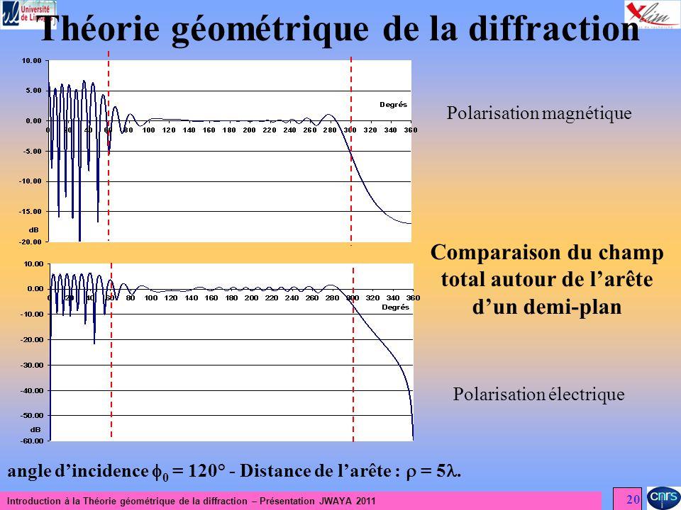 Théorie géométrique de la diffraction