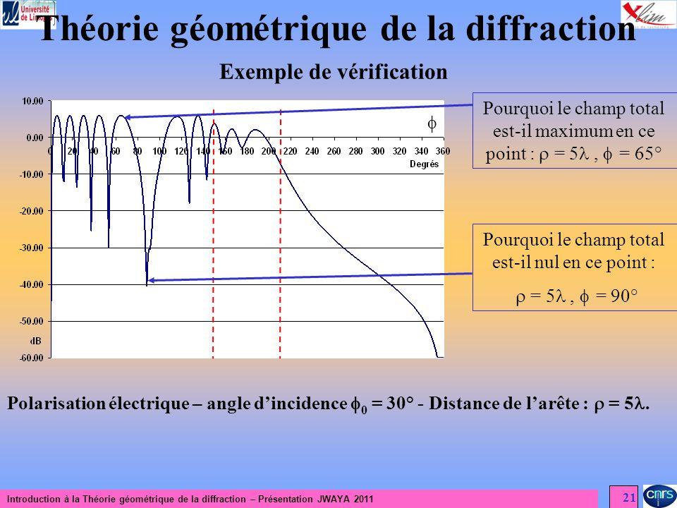 Théorie géométrique de la diffraction Exemple de vérification