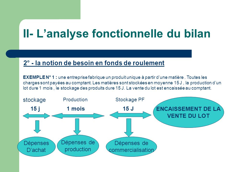 II- L'analyse fonctionnelle du bilan