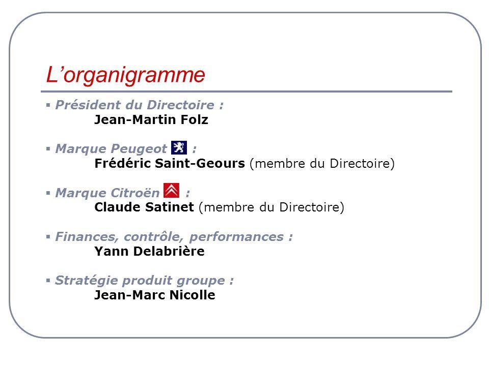L'organigramme Président du Directoire : Jean-Martin Folz