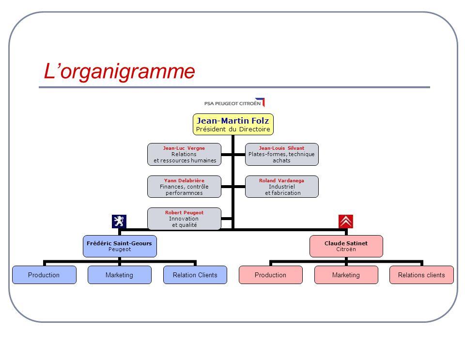 L'organigramme
