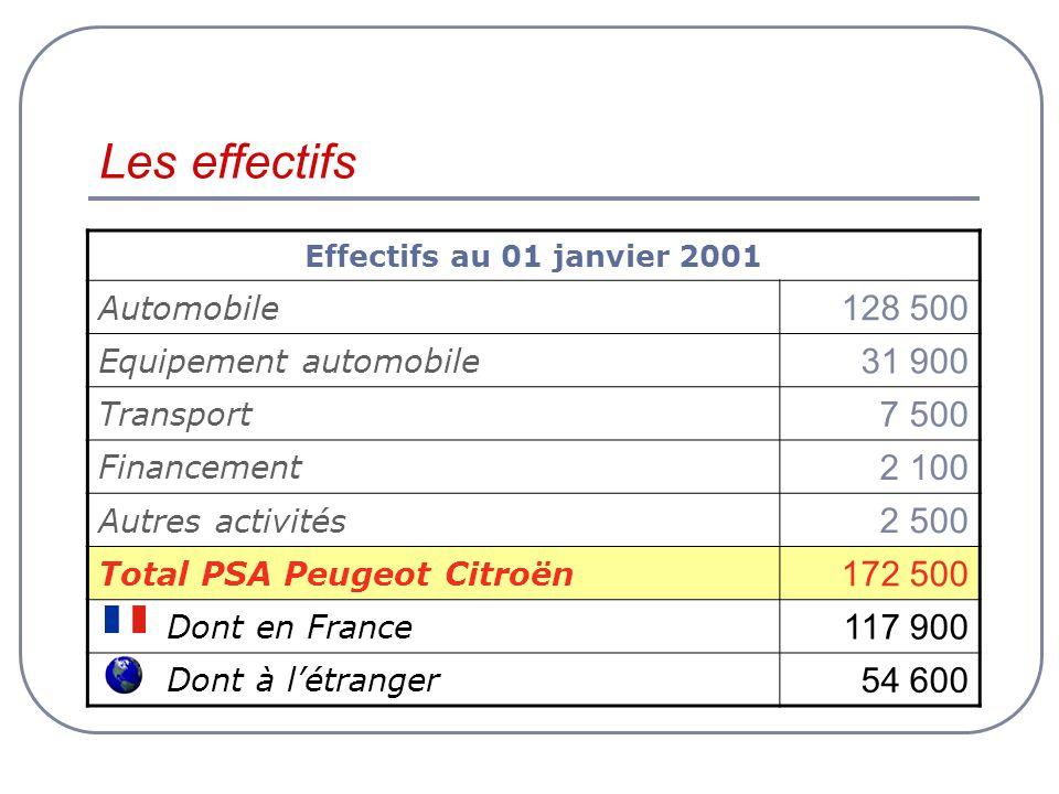 Les effectifs Effectifs au 01 janvier 2001. Automobile. 128 500. Equipement automobile. 31 900.