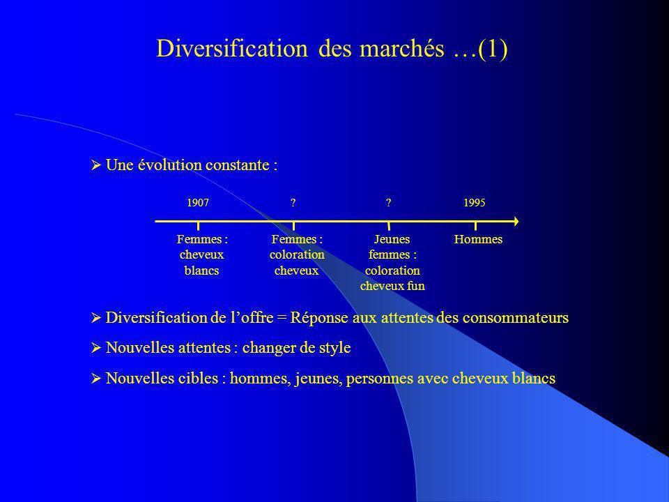 Diversification des marchés …(1)