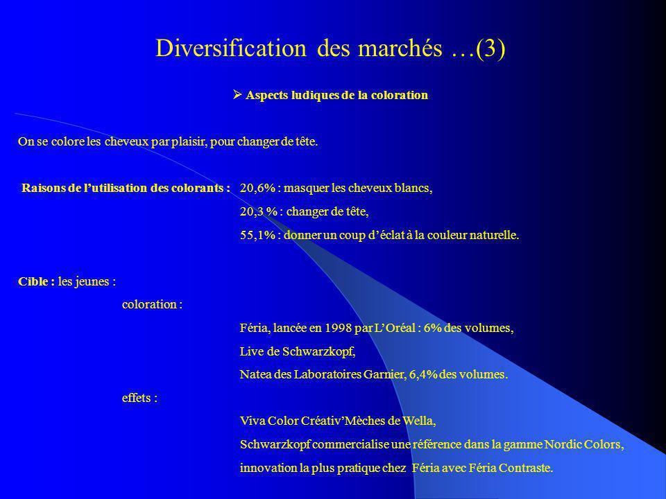 Diversification des marchés …(3)