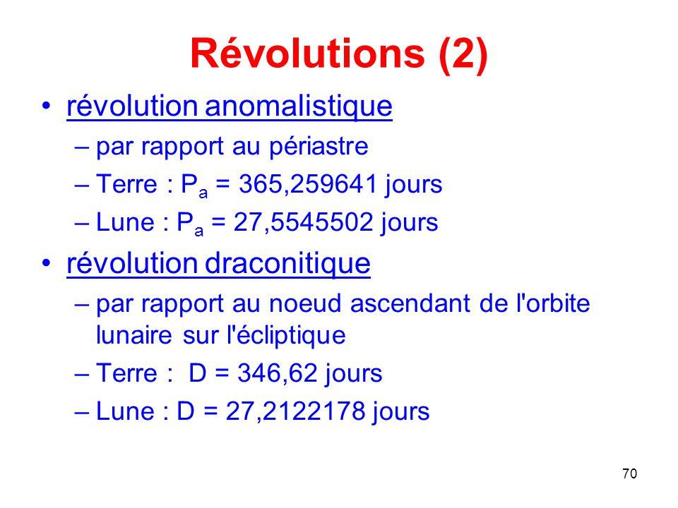Révolutions (2) révolution anomalistique révolution draconitique