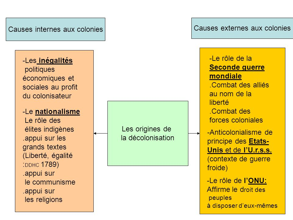 Causes internes aux colonies Causes externes aux colonies
