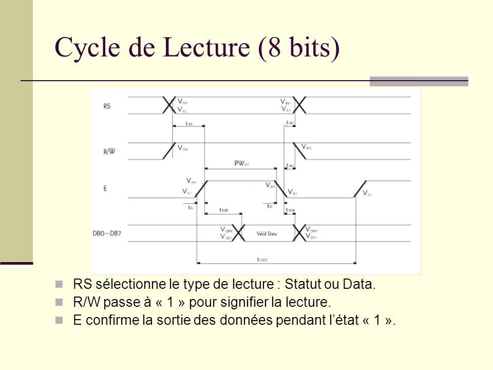 Cycle de Lecture (8 bits)