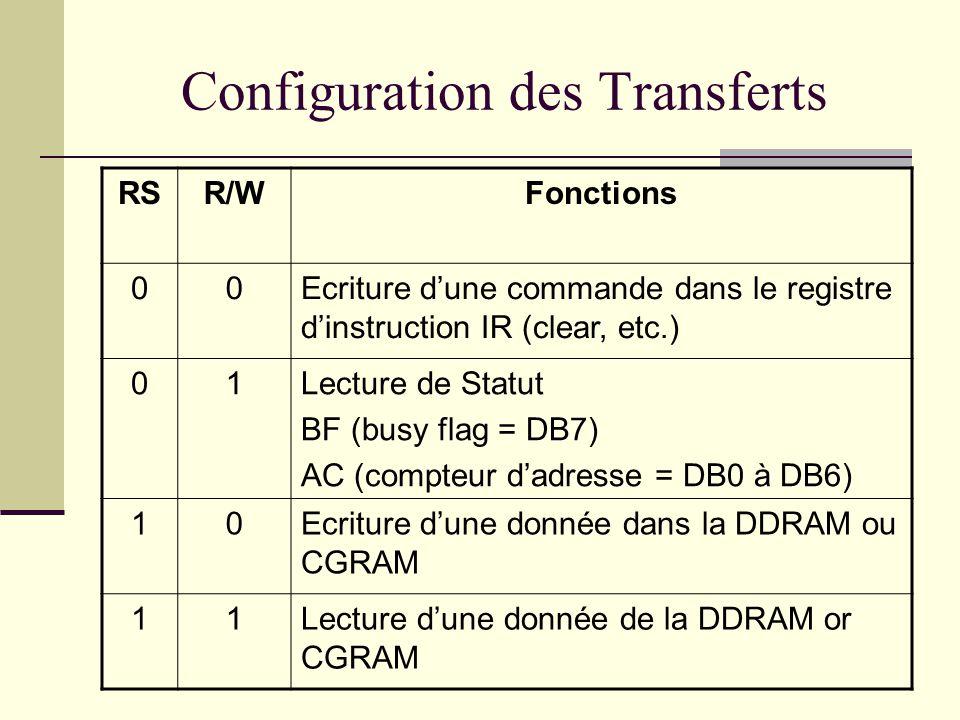 Configuration des Transferts
