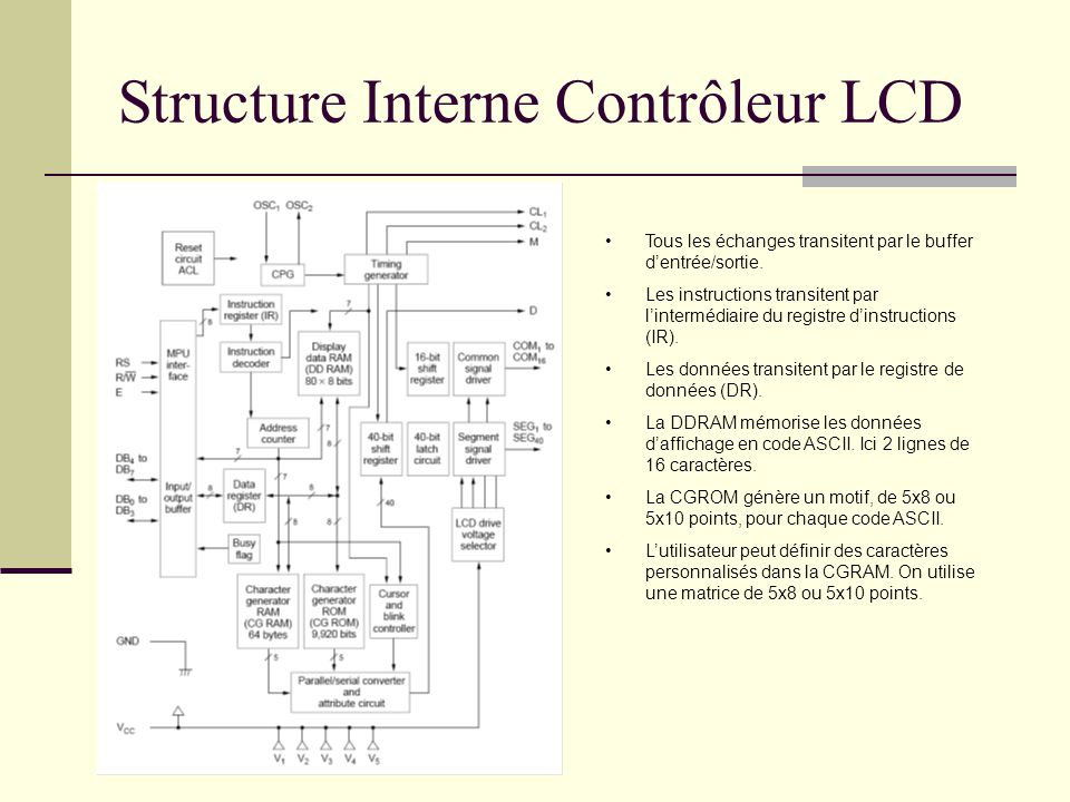 Structure Interne Contrôleur LCD