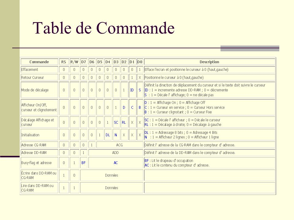 Table de Commande