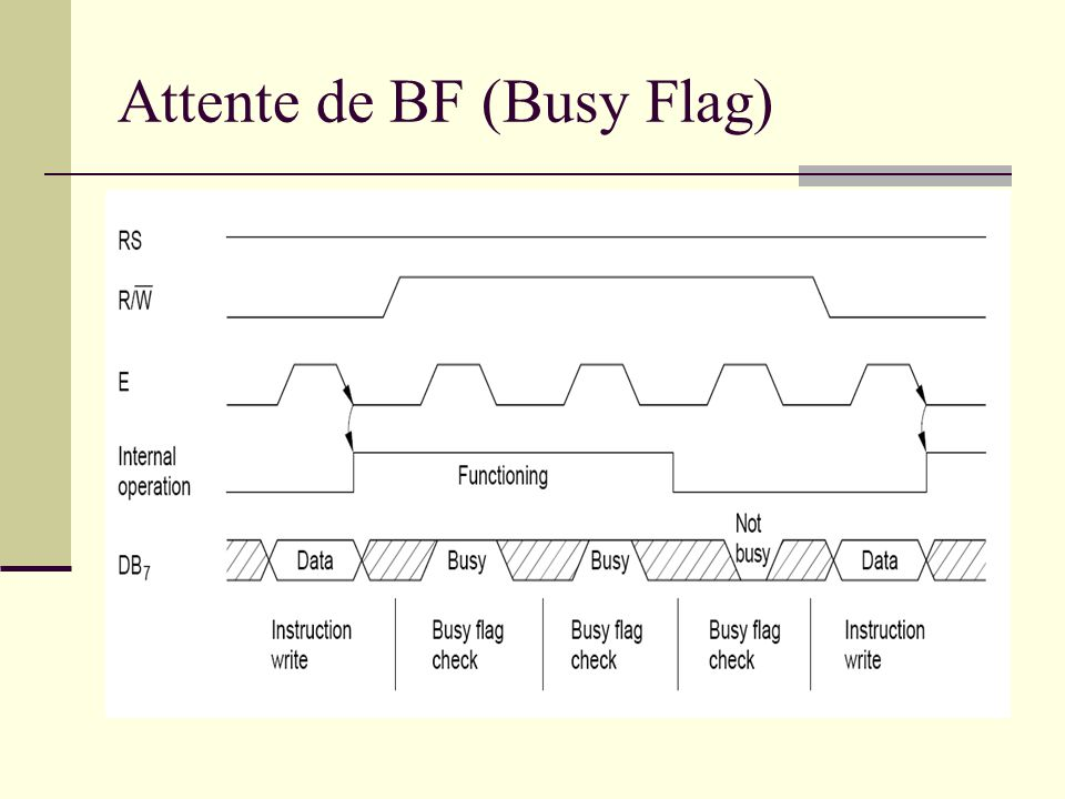 Attente de BF (Busy Flag)