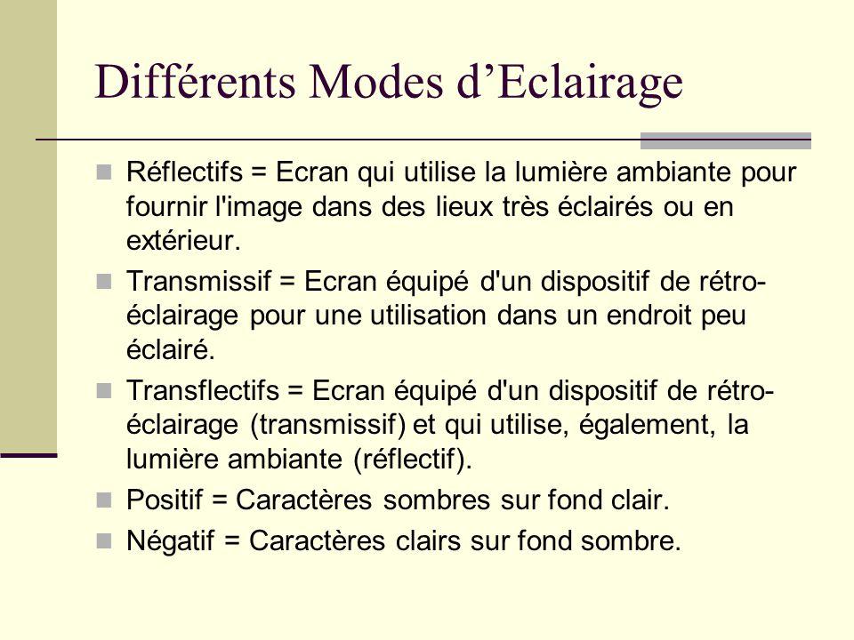 Différents Modes d'Eclairage