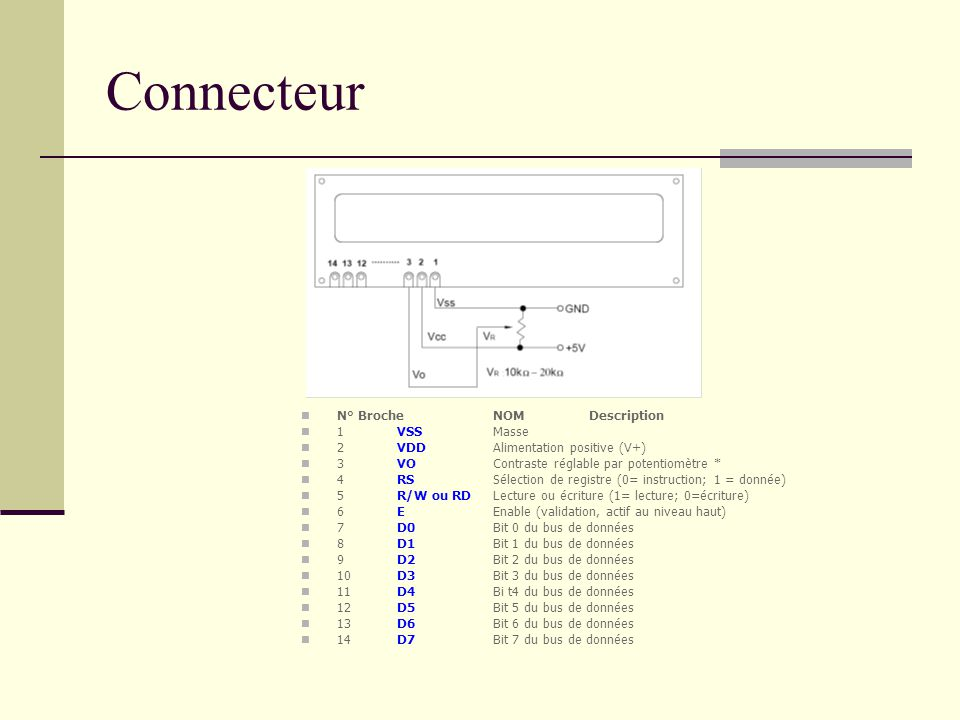Connecteur N° Broche NOM Description 1 VSS Masse
