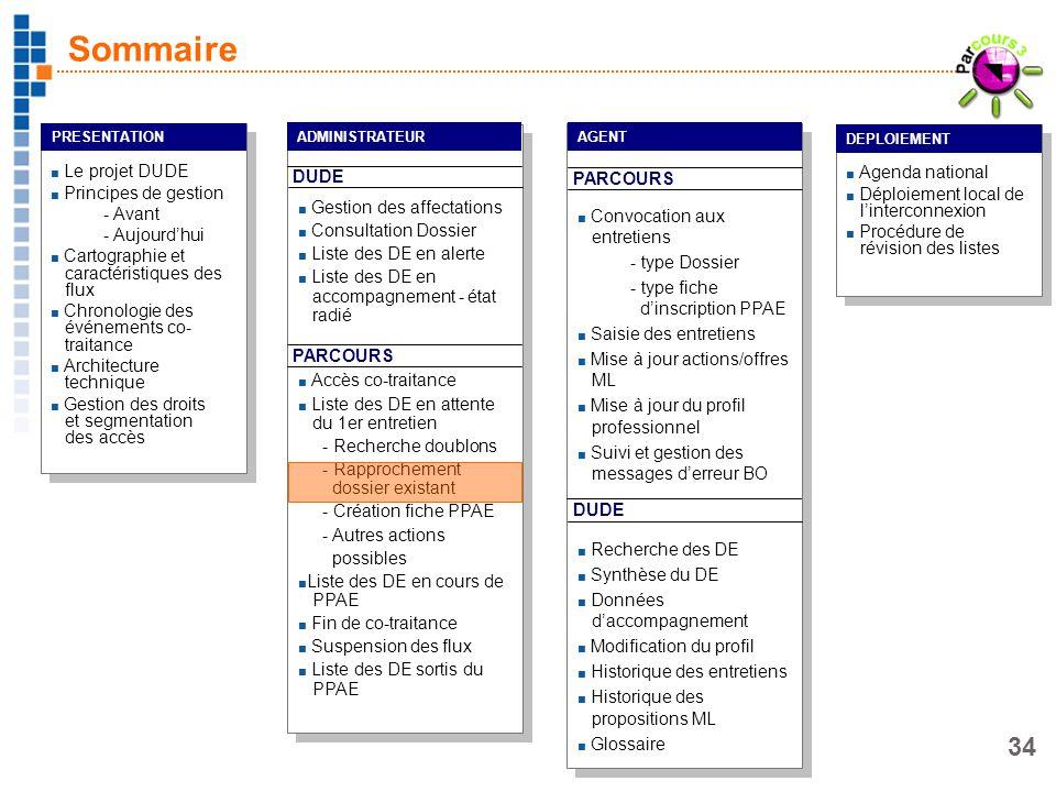 Sommaire Le projet DUDE Principes de gestion Avant Aujourd'hui