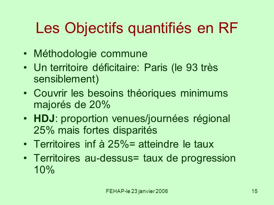 Les Objectifs quantifiés en RF