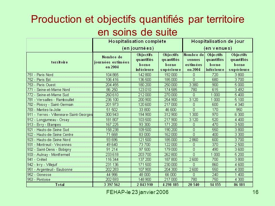 Production et objectifs quantifiés par territoire en soins de suite