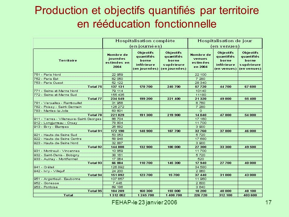 Production et objectifs quantifiés par territoire en rééducation fonctionnelle