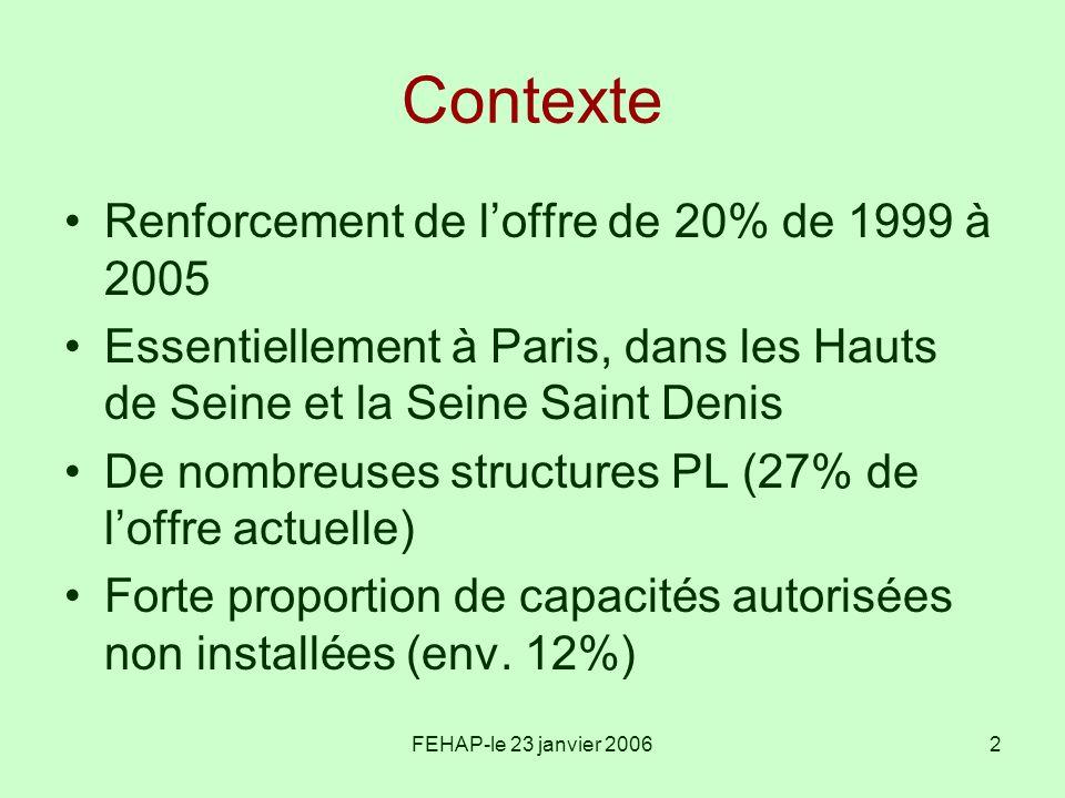 Contexte Renforcement de l'offre de 20% de 1999 à 2005