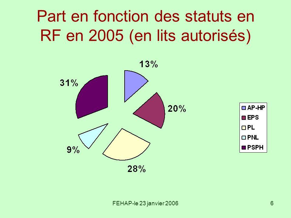 Part en fonction des statuts en RF en 2005 (en lits autorisés)