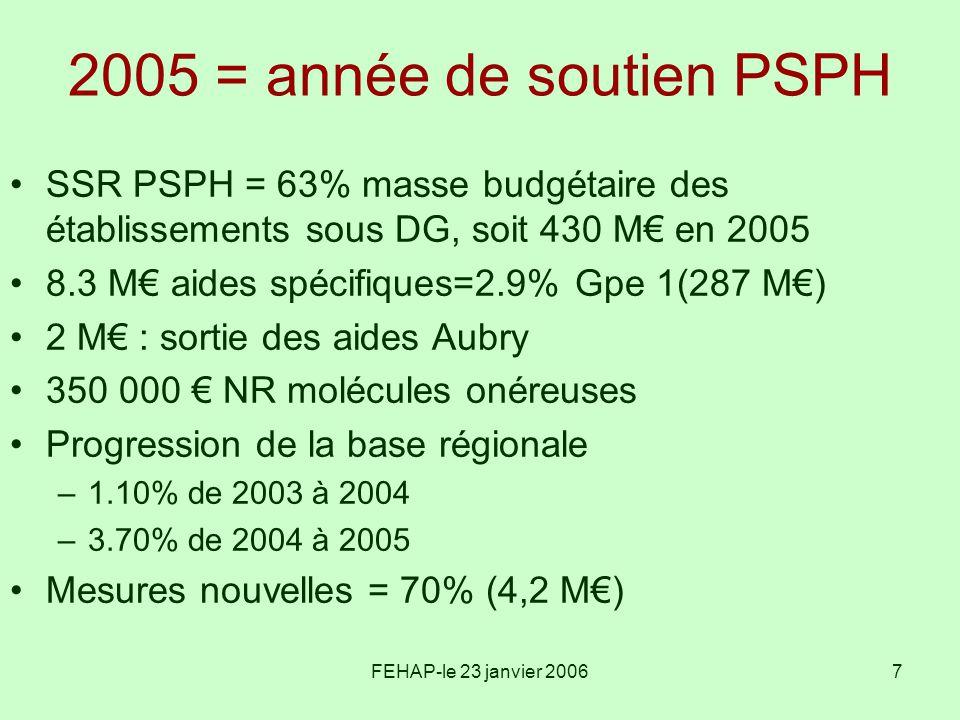 2005 = année de soutien PSPH SSR PSPH = 63% masse budgétaire des établissements sous DG, soit 430 M€ en 2005.
