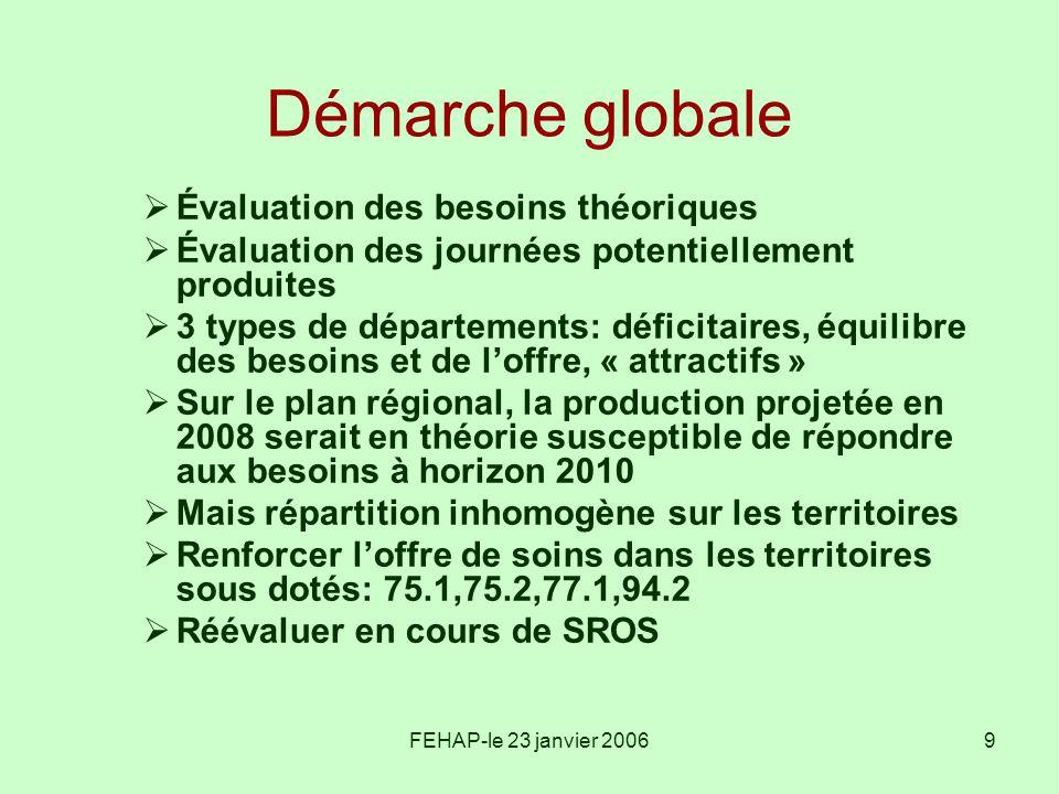 Démarche globale Évaluation des besoins théoriques