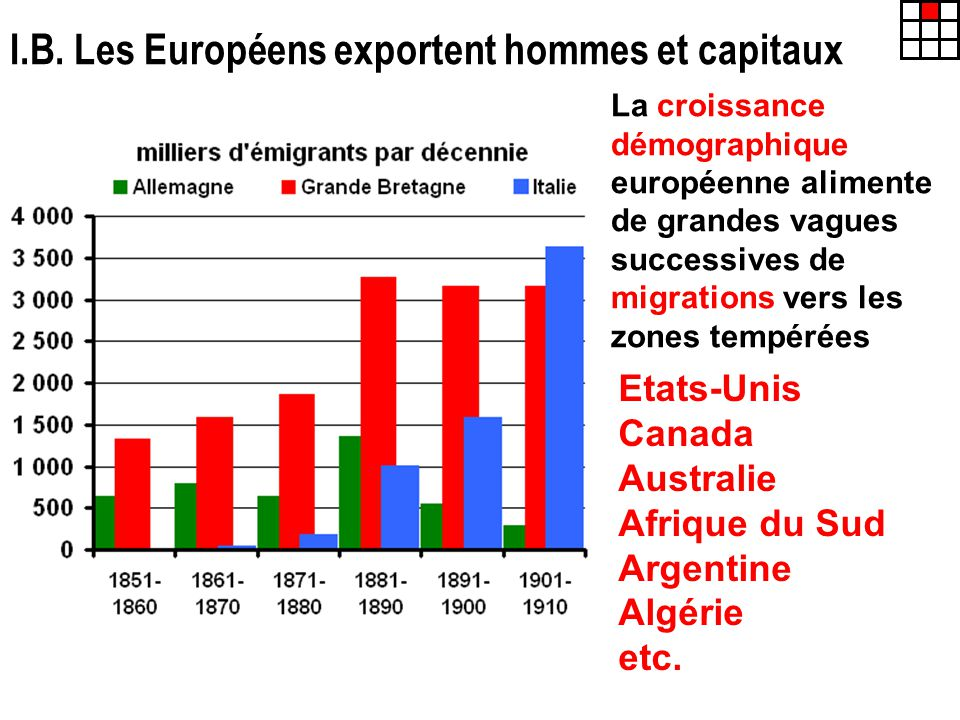 I.B. Les Européens exportent hommes et capitaux