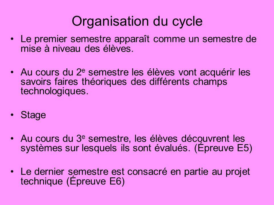 Organisation du cycle Le premier semestre apparaît comme un semestre de mise à niveau des élèves.