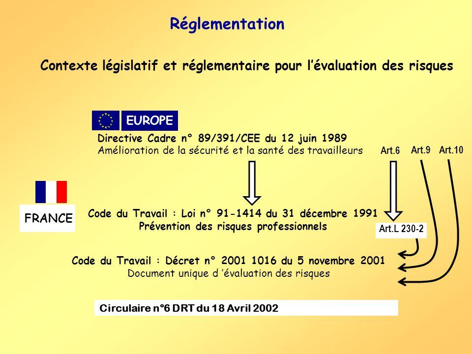 Réglementation Contexte législatif et réglementaire pour l'évaluation des risques. EUROPE. Directive Cadre n° 89/391/CEE du 12 juin 1989.