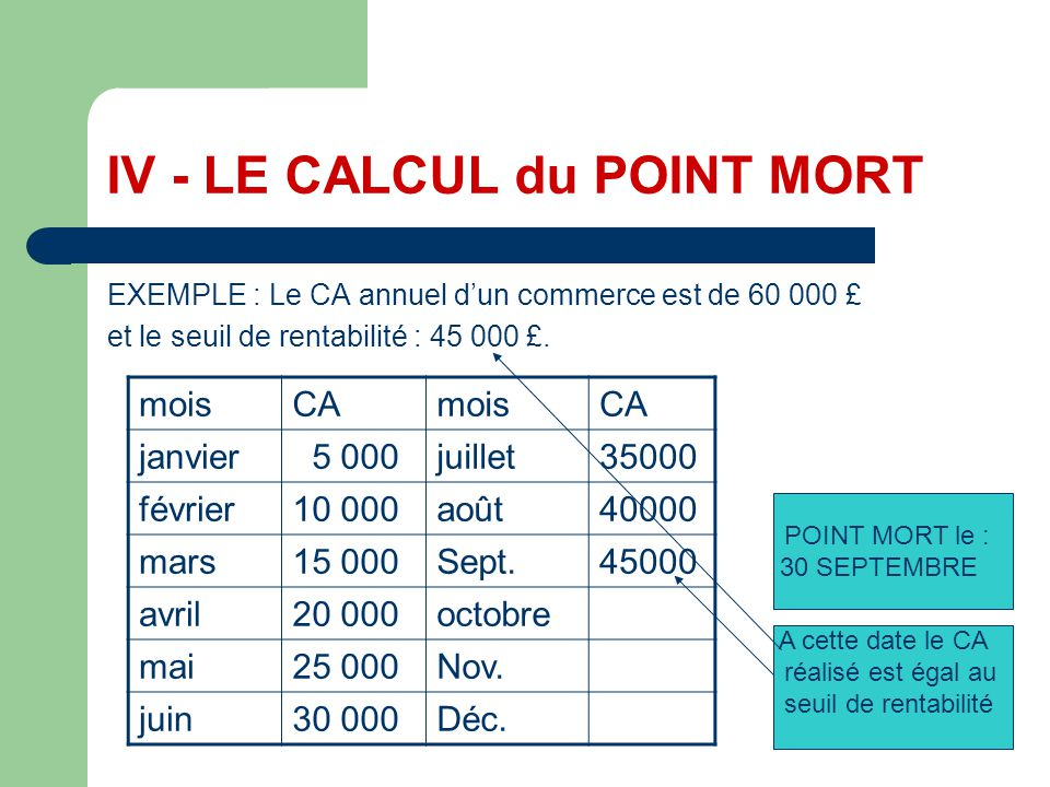 IV - LE CALCUL du POINT MORT