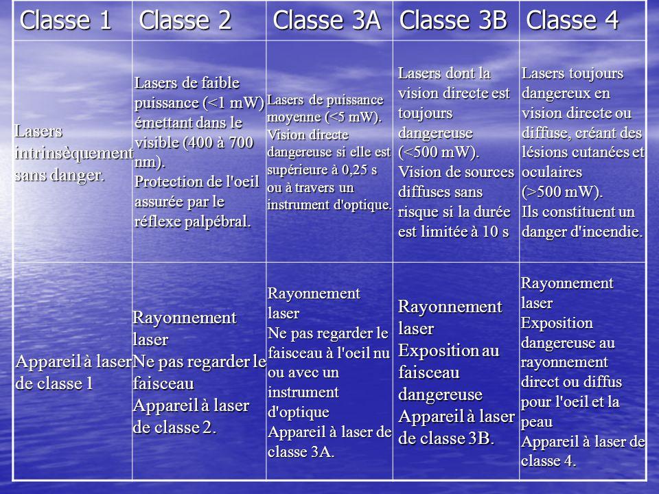 Classe 1 Classe 2 Classe 3A Classe 3B Classe 4