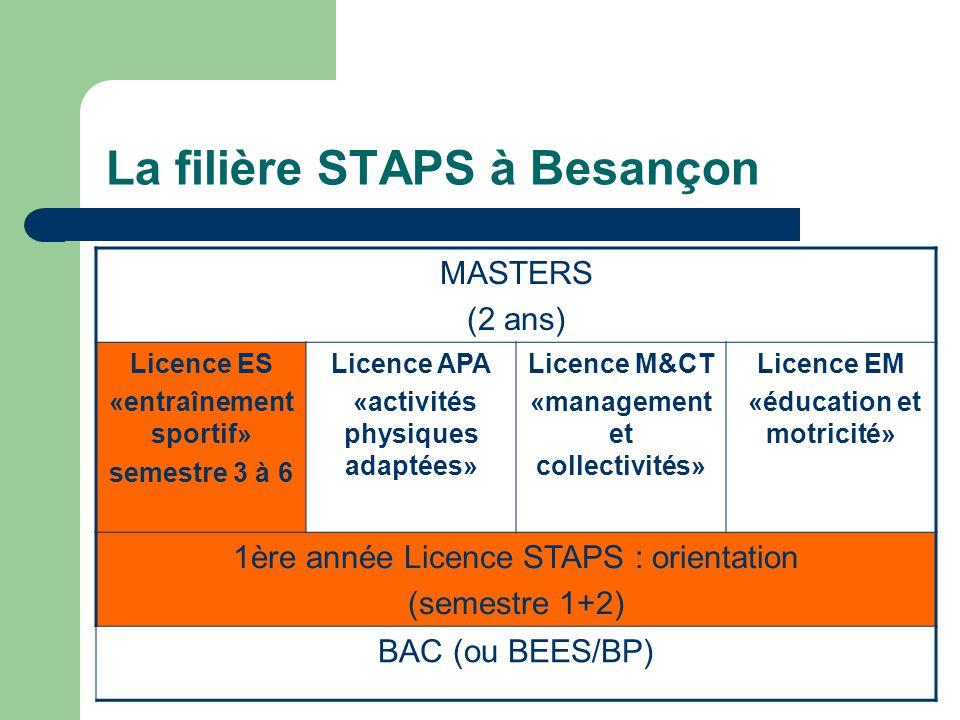 La filière STAPS à Besançon