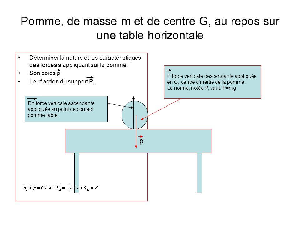 Pomme, de masse m et de centre G, au repos sur une table horizontale