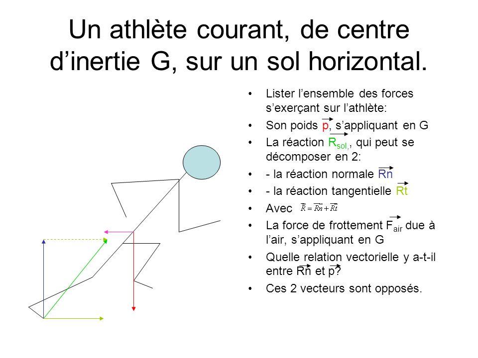 Un athlète courant, de centre d'inertie G, sur un sol horizontal.