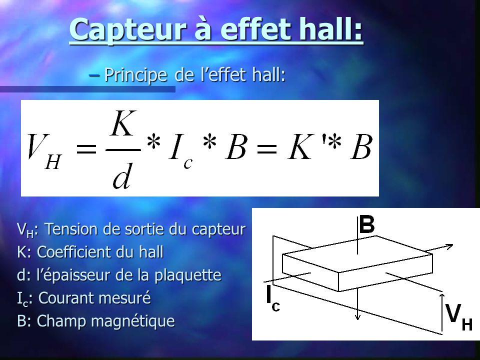 Capteur à effet hall: Principe de l'effet hall: