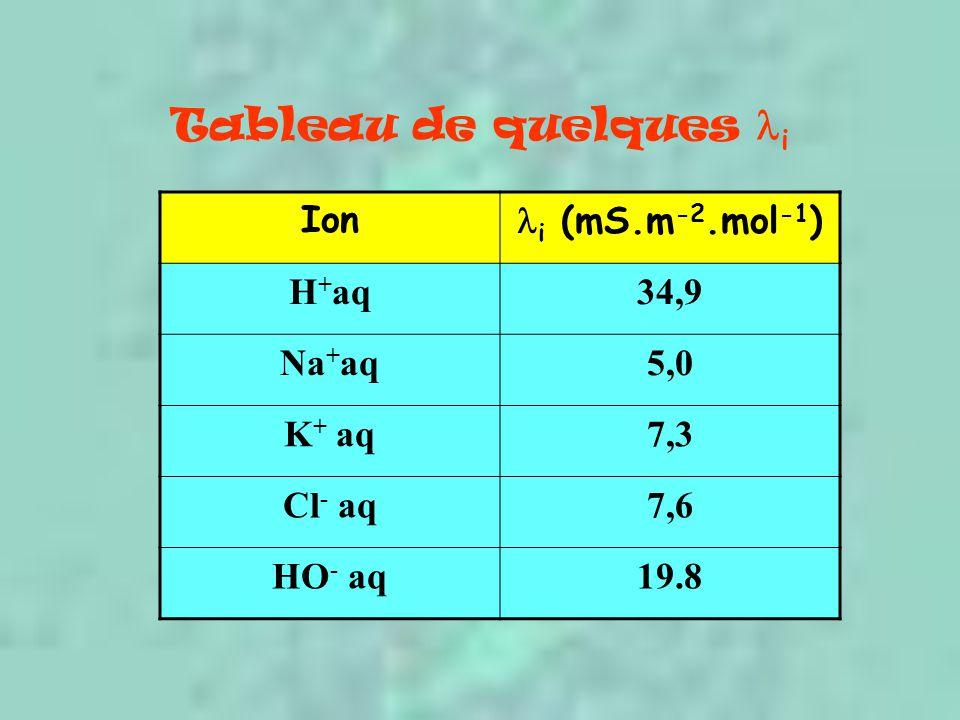 Tableau de quelques i Ion i (mS.m-2.mol-1) H+aq 34,9 Na+aq 5,0 K+ aq
