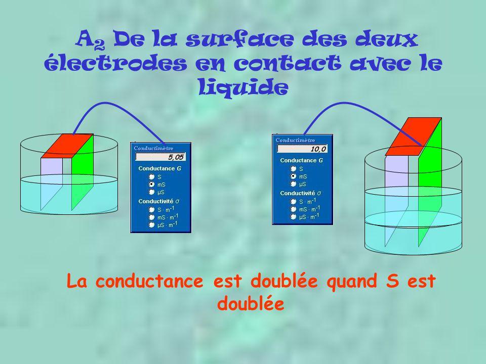 A2 De la surface des deux électrodes en contact avec le liquide