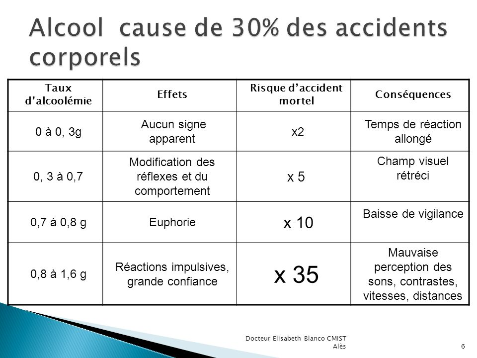 Alcool cause de 30% des accidents corporels