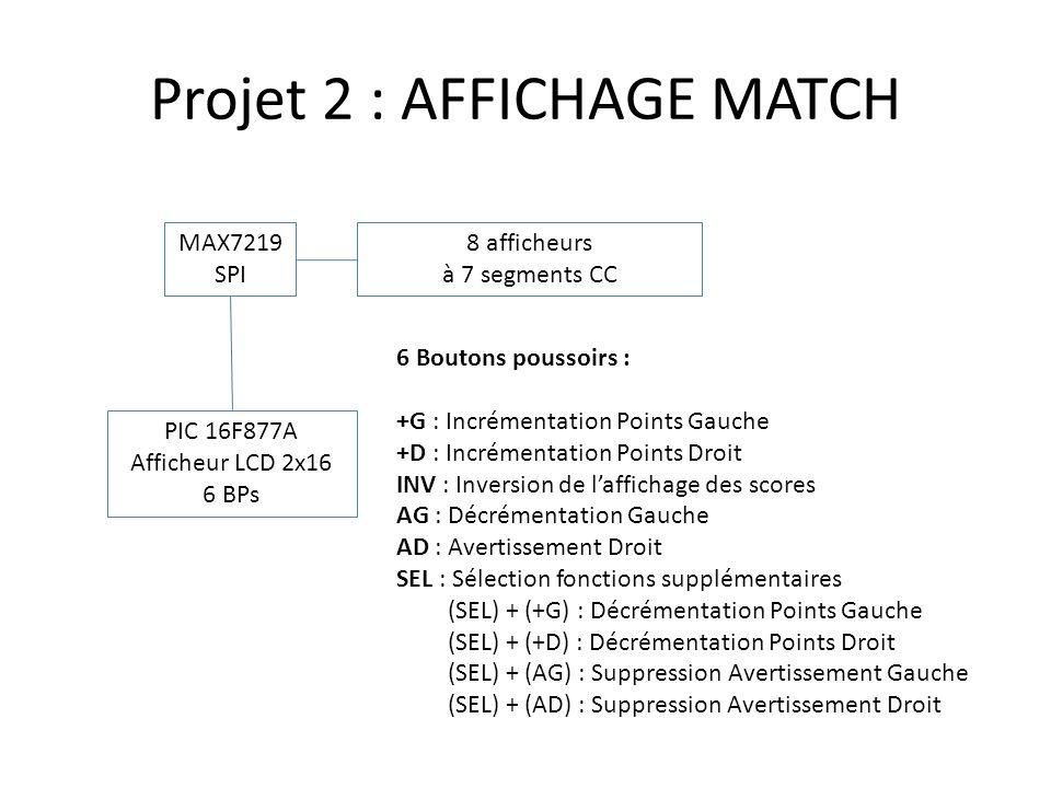 Projet 2 : AFFICHAGE MATCH