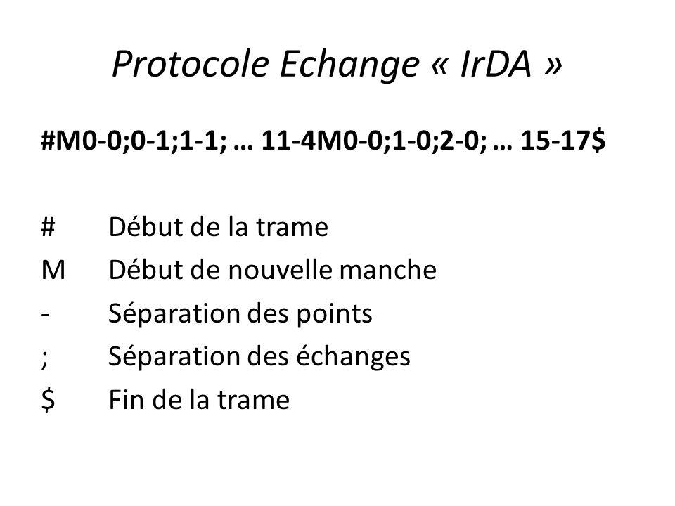 Protocole Echange « IrDA »