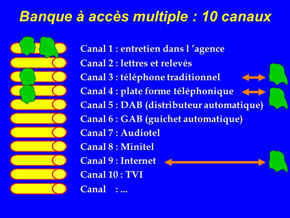 Banque à accès multiple : 10 canaux