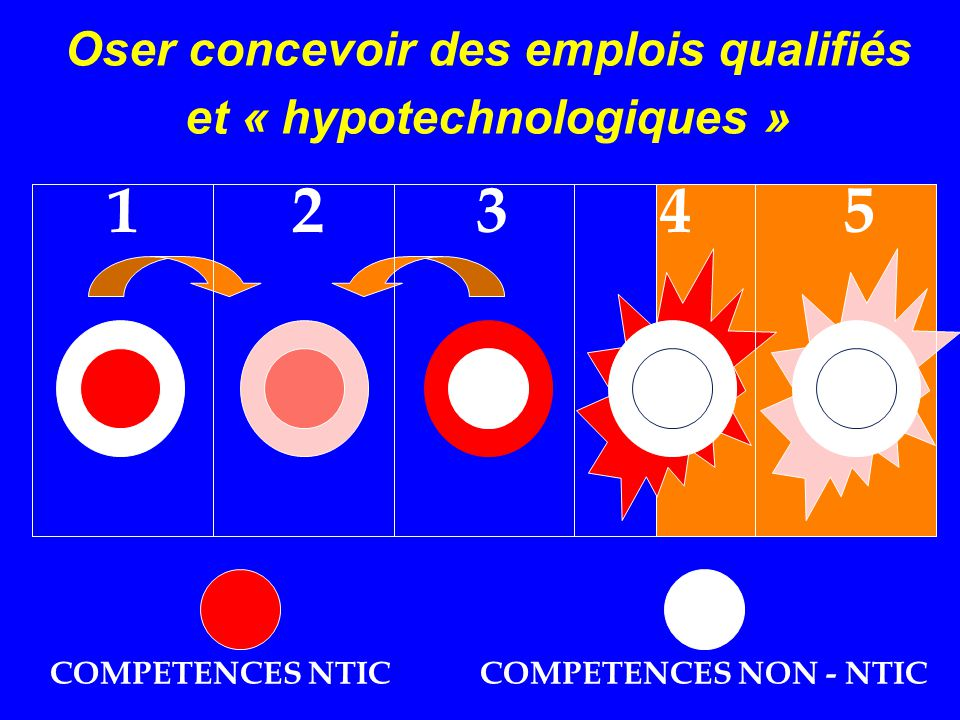 Oser concevoir des emplois qualifiés et « hypotechnologiques »