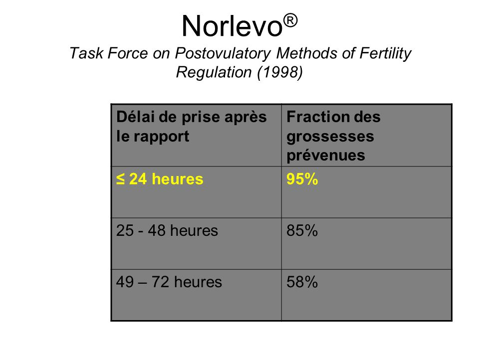 Norlevo® Task Force on Postovulatory Methods of Fertility Regulation (1998)