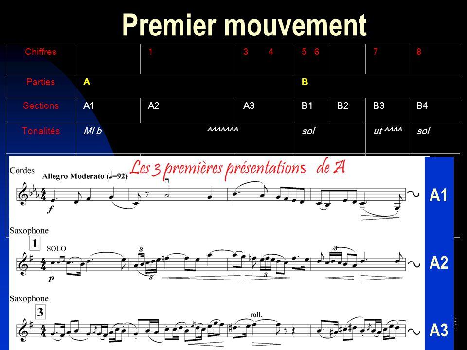 Premier mouvement A1 A2 A3 Forme binaire