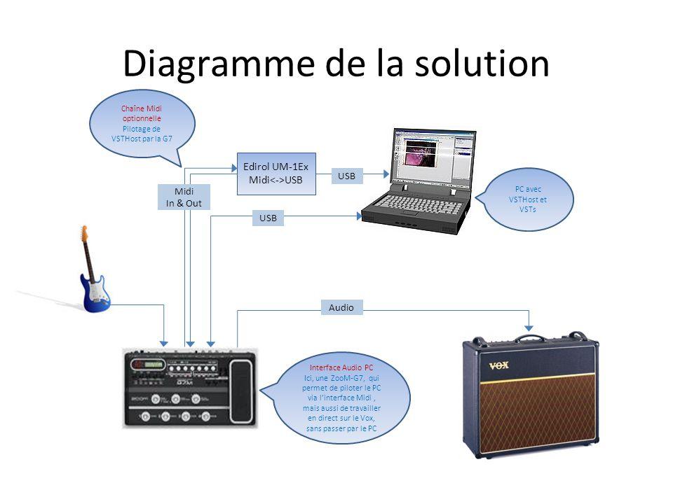 Diagramme de la solution